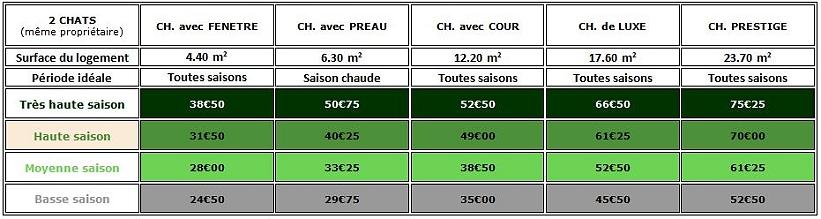 TARIFS POUR LA GARDE DE DEUX CHATS APPARTENANT AU MEME PROPRIETAIRE