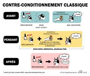 dessin de Doggie Drawings expliquant le principe du contre conditionnement chez le chien